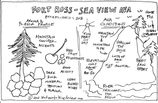 Fort Ross-Seaview AVA